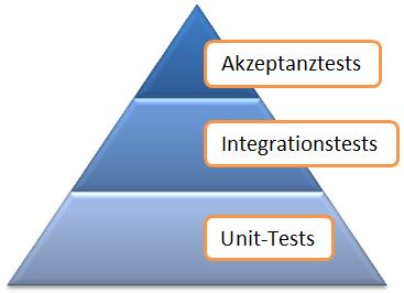 Die Testpyramide