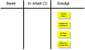 Kanban-Board: Arbeiten erledigt