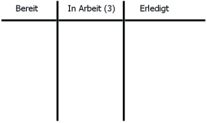 Kanban-Board mit WIP-Limite