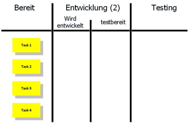 Kanban-Board mit WIP