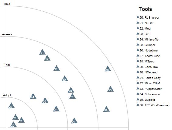 Tech201401_Tools