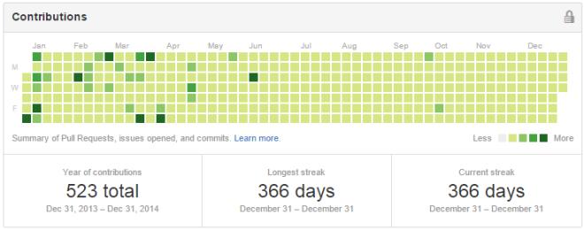 GitHub_Contributions_2014