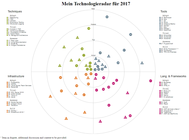 technologieradar_2017